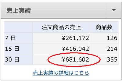 月商68万