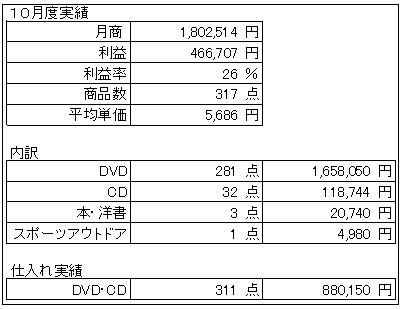 10%e6%9c%88%e5%ae%9f%e7%b8%be1