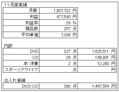 11%e6%9c%88%e5%ae%9f%e7%b8%be1